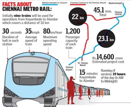 chennai-metro-rail-facts